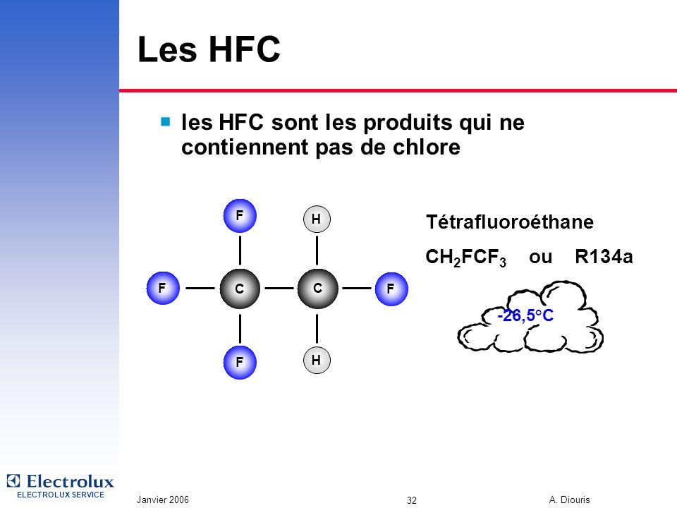 Les HFC les HFC sont les produits qui ne contiennent pas de chlore