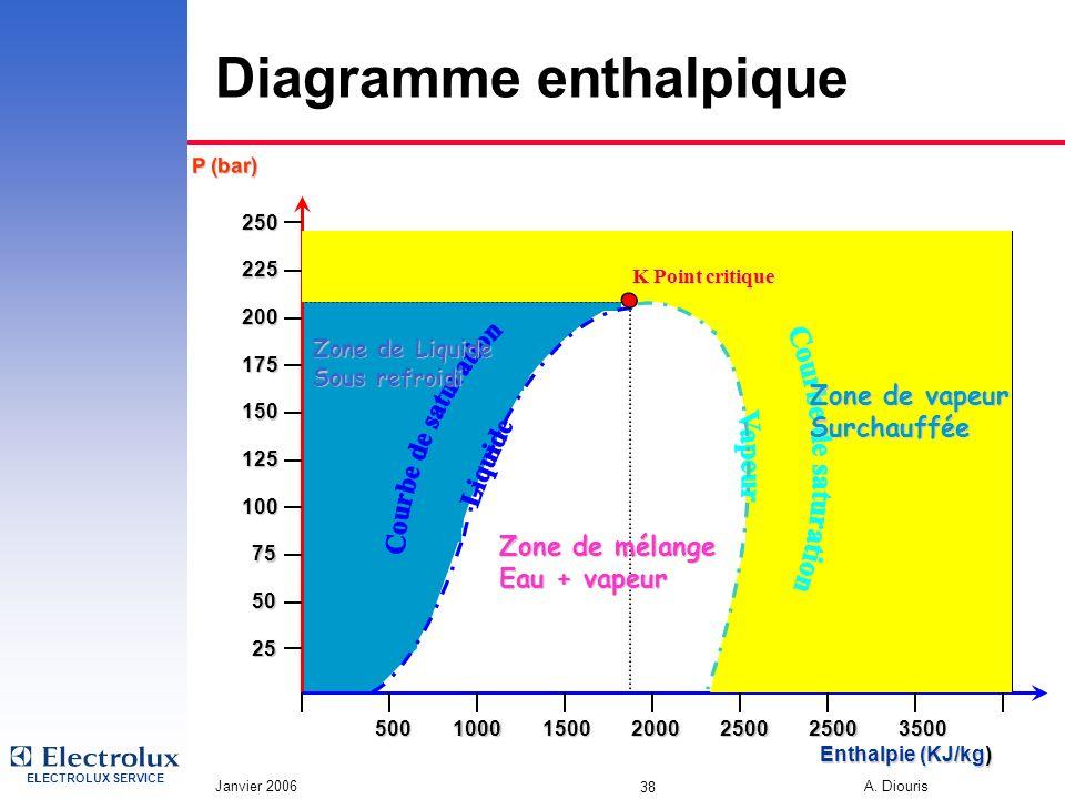 Diagramme enthalpique
