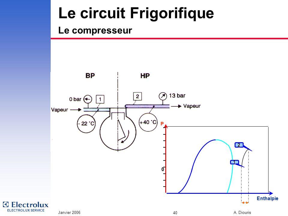 Le circuit Frigorifique Le compresseur