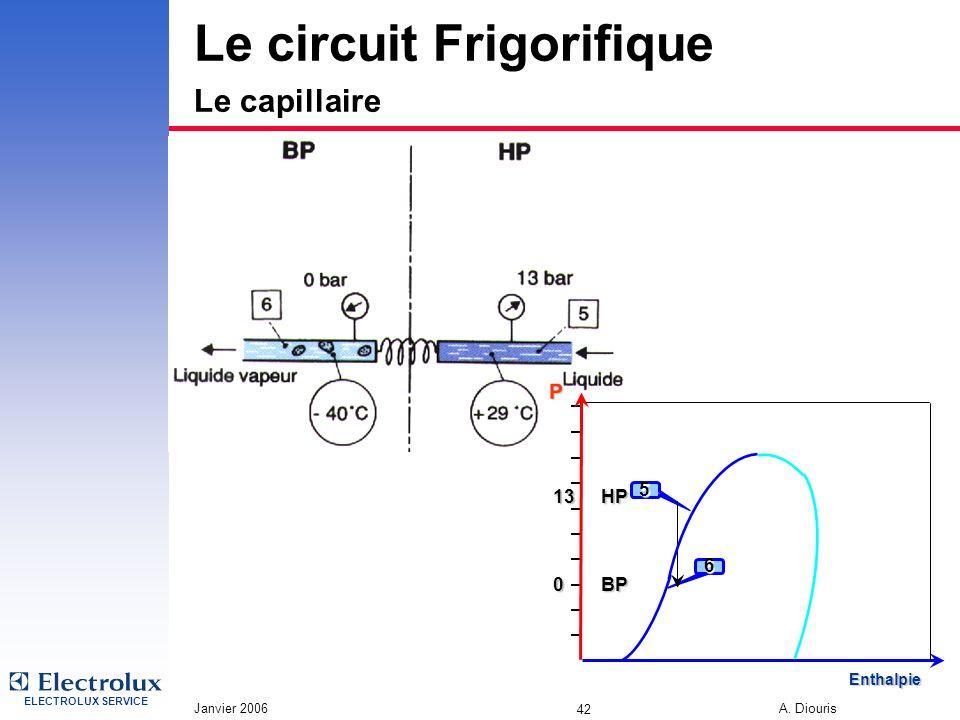 Le circuit Frigorifique Le capillaire