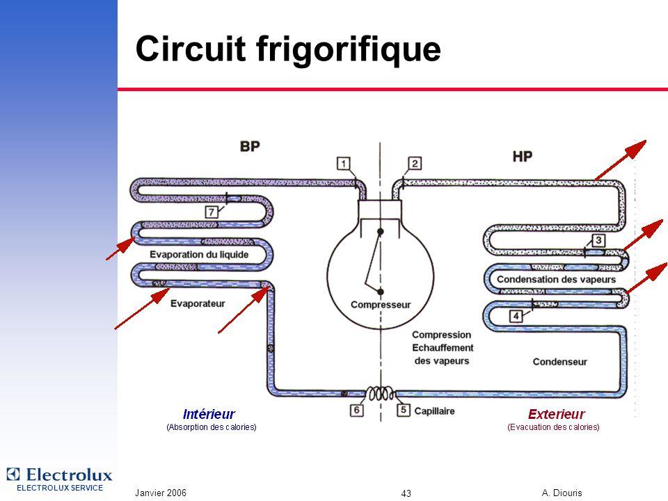 Circuit frigorifique 3/31/2017