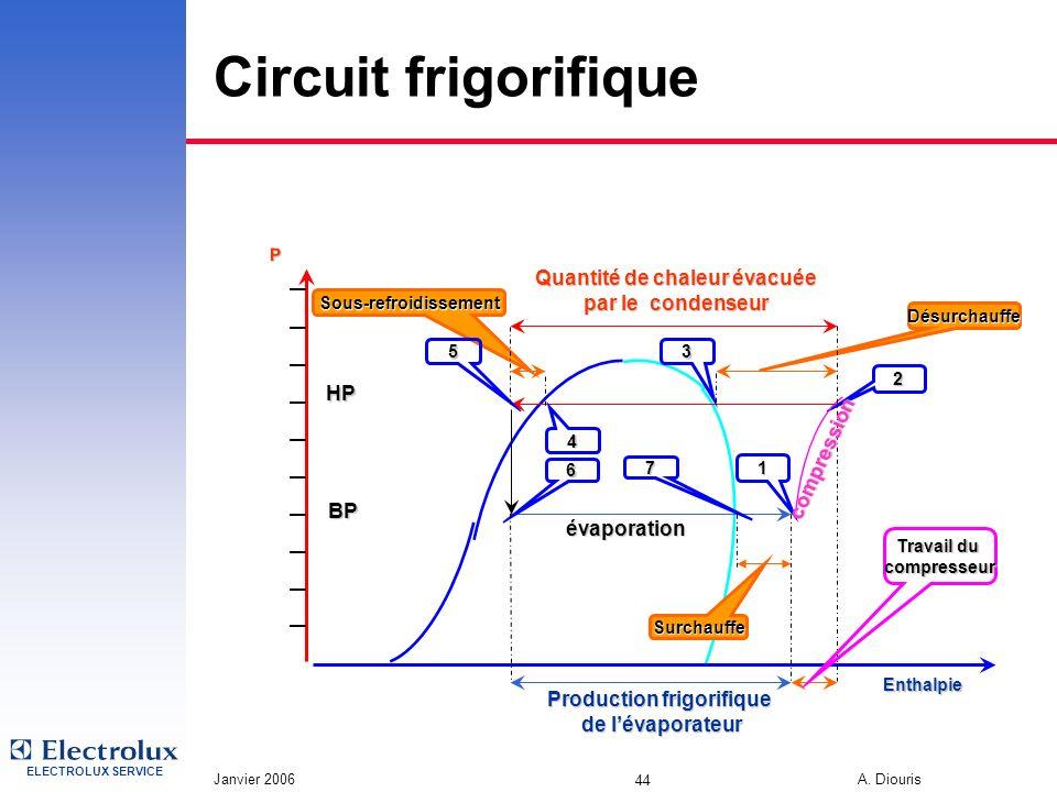 Circuit frigorifique Quantité de chaleur évacuée par le condenseur HP