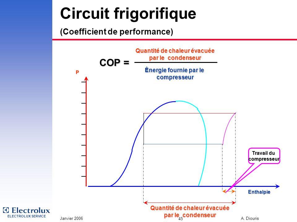 Circuit frigorifique (Coefficient de performance)