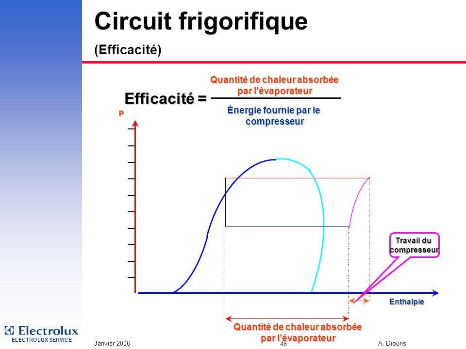 Circuit frigorifique (Efficacité)