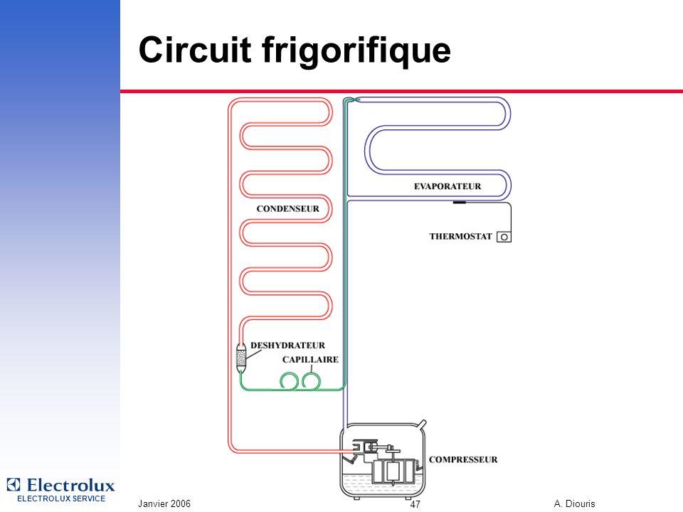 3/31/2017 Circuit frigorifique Janvier 2006 A. Diouris