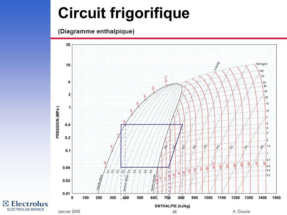Circuit frigorifique (Diagramme enthalpique)