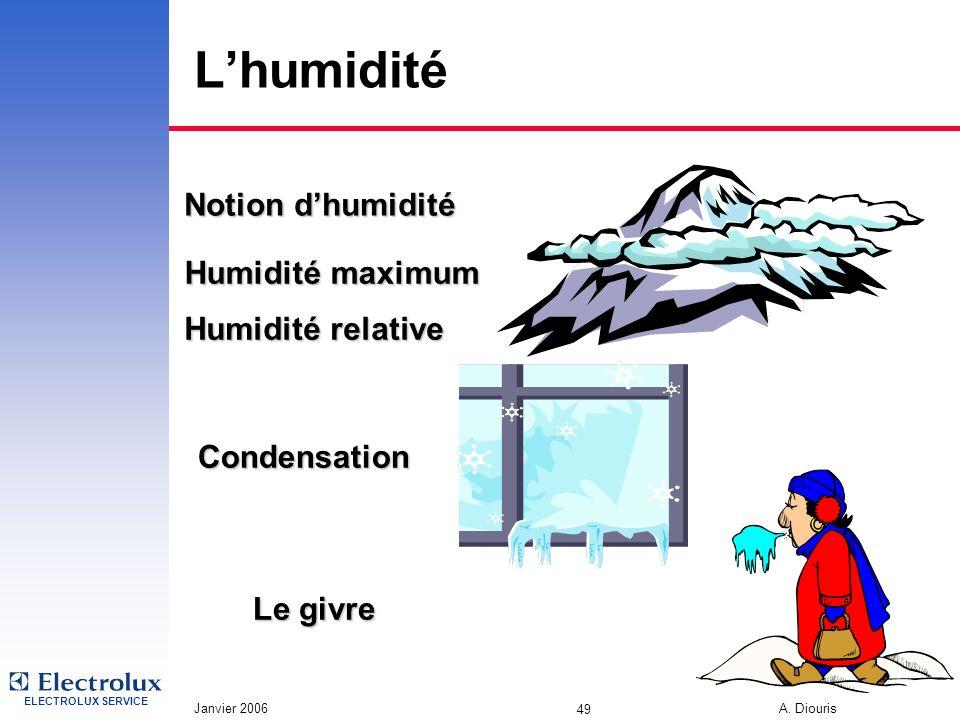 L'humidité Notion d'humidité Humidité maximum Humidité relative