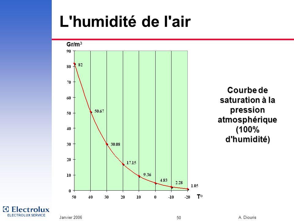 Courbe de saturation à la pression atmosphérique (100% d humidité)