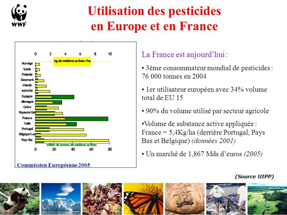 Utilisation des pesticides