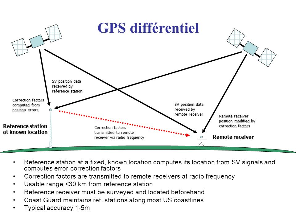 GPS différentiel SV position data received by reference station. Correction factors computed from position errors.