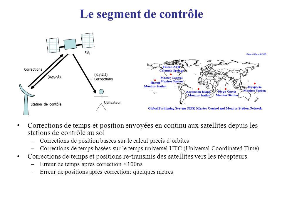 Le segment de contrôle SVi. Corrections. (x,y,z,t)i. (x,y,z,t)i. + Corrections. Station de contôle.