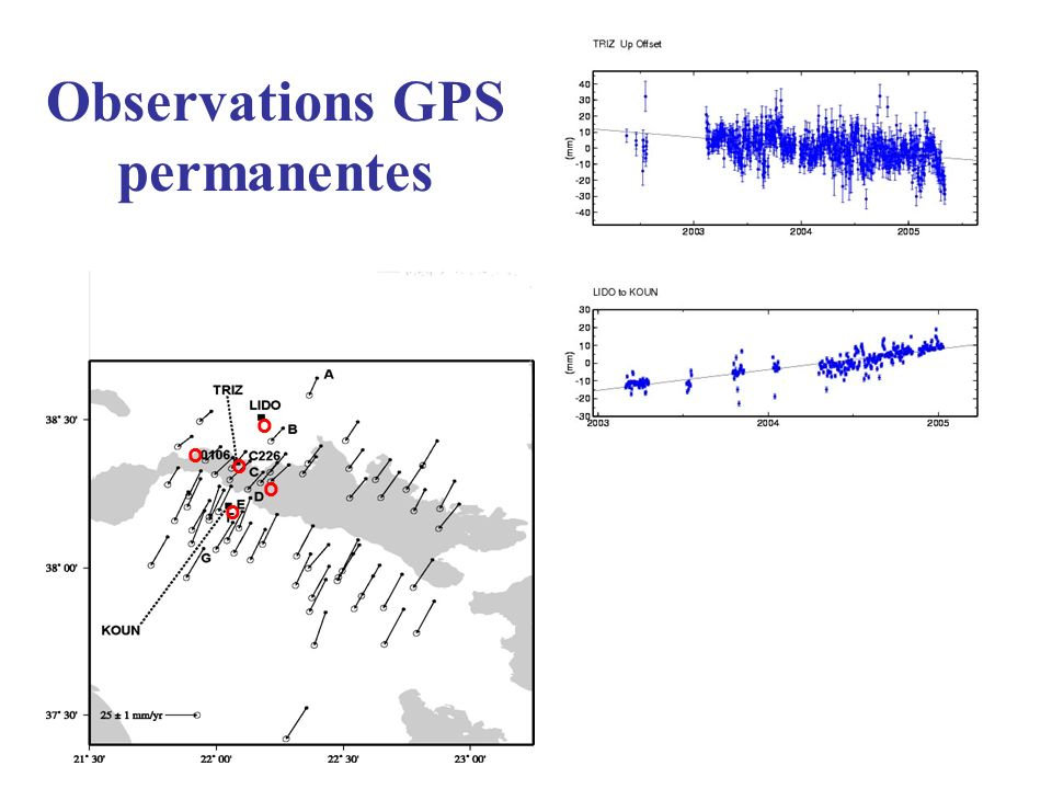 Observations GPS permanentes