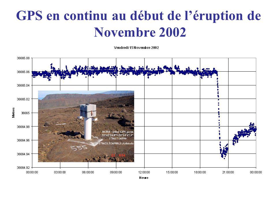 GPS en continu au début de l'éruption de Novembre 2002