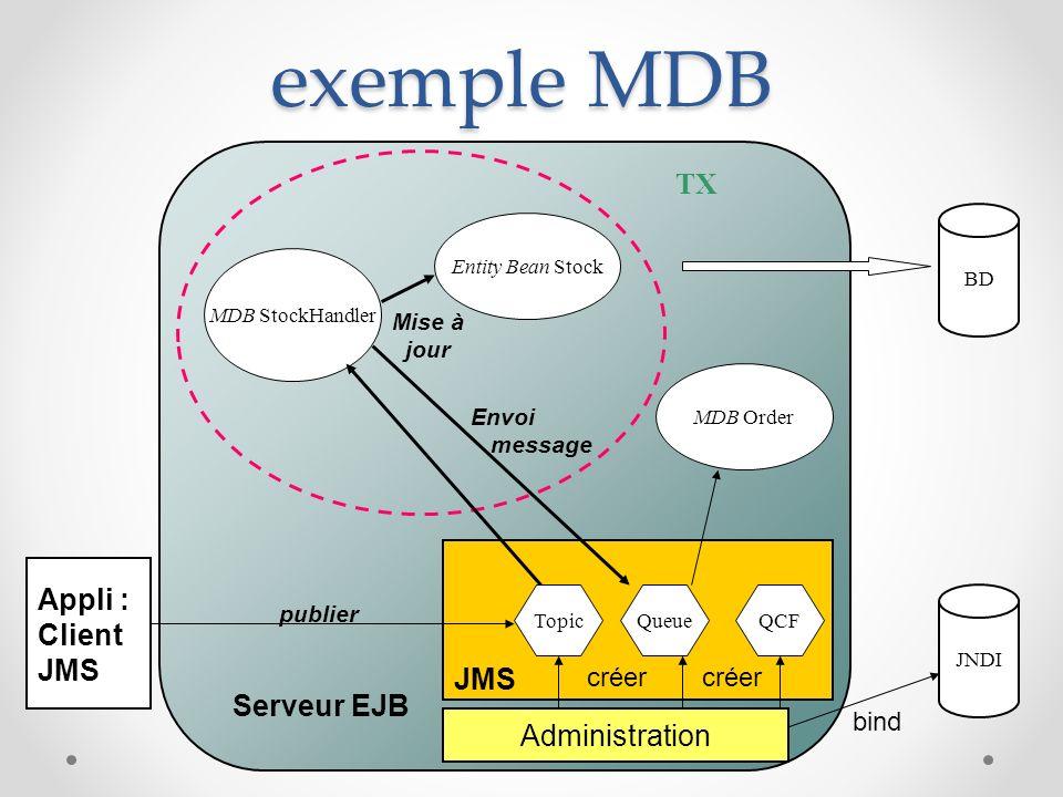 exemple MDB TX Appli : Client JMS JMS Serveur EJB Administration créer