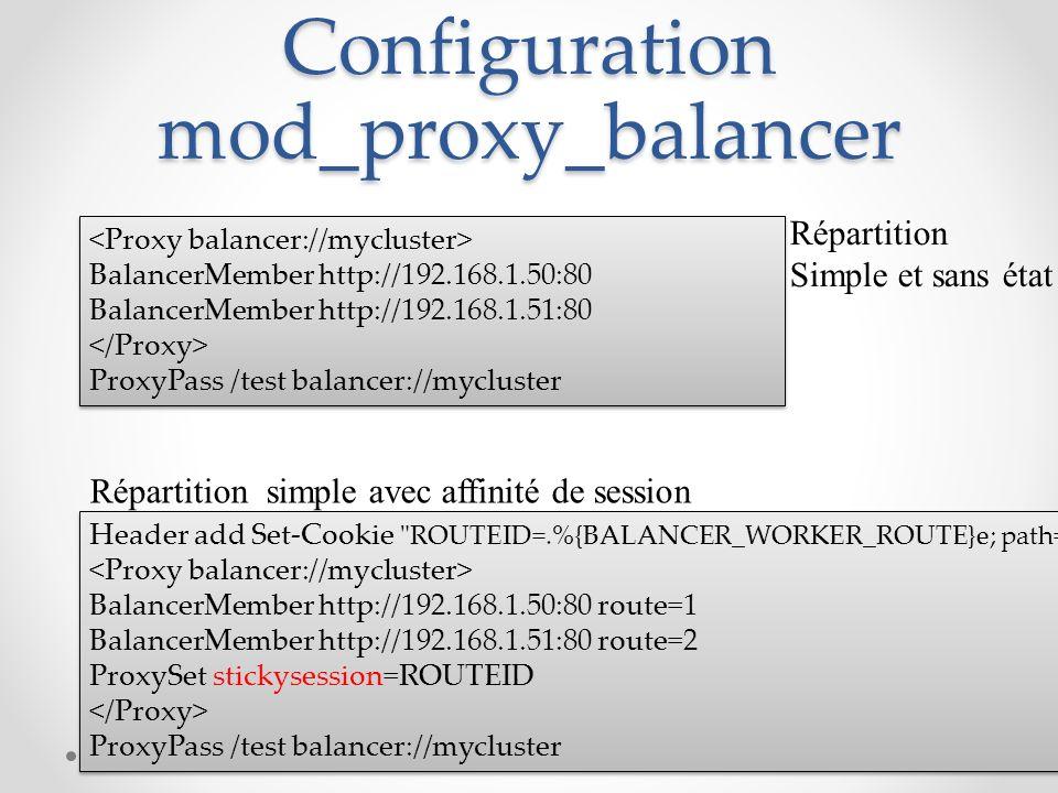 Configuration mod_proxy_balancer