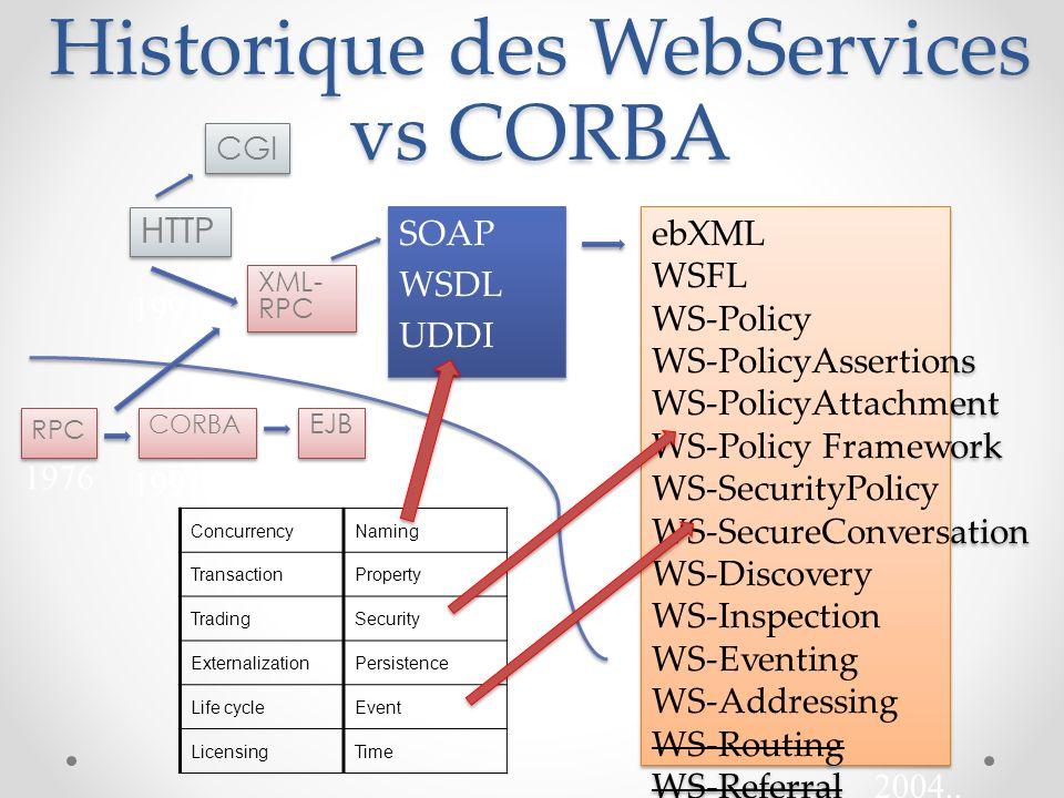Historique des WebServices vs CORBA