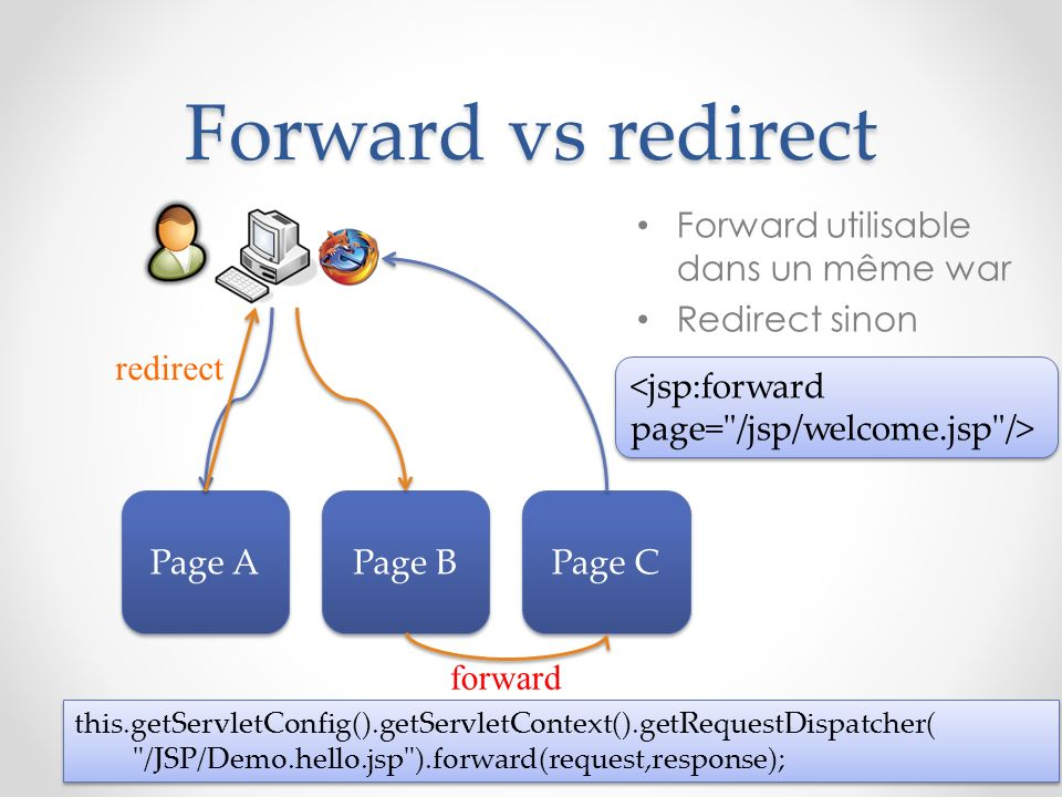 Forward vs redirect Forward utilisable dans un même war Redirect sinon