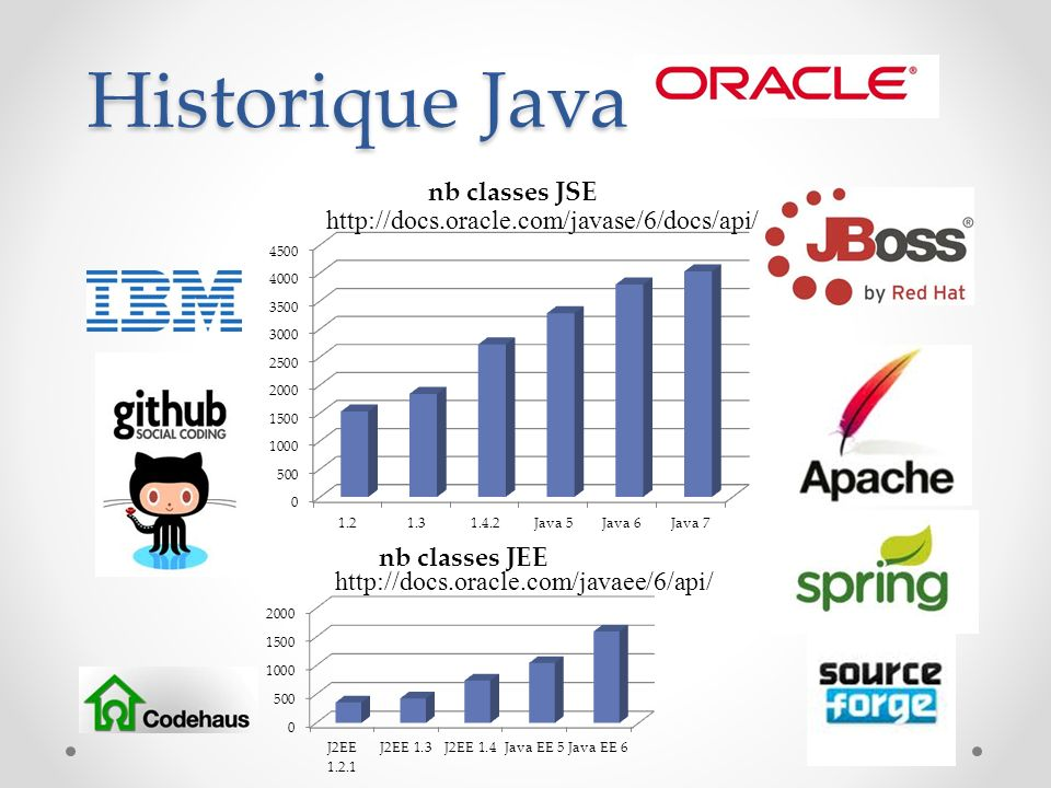 Historique Java http://docs.oracle.com/javase/6/docs/api/