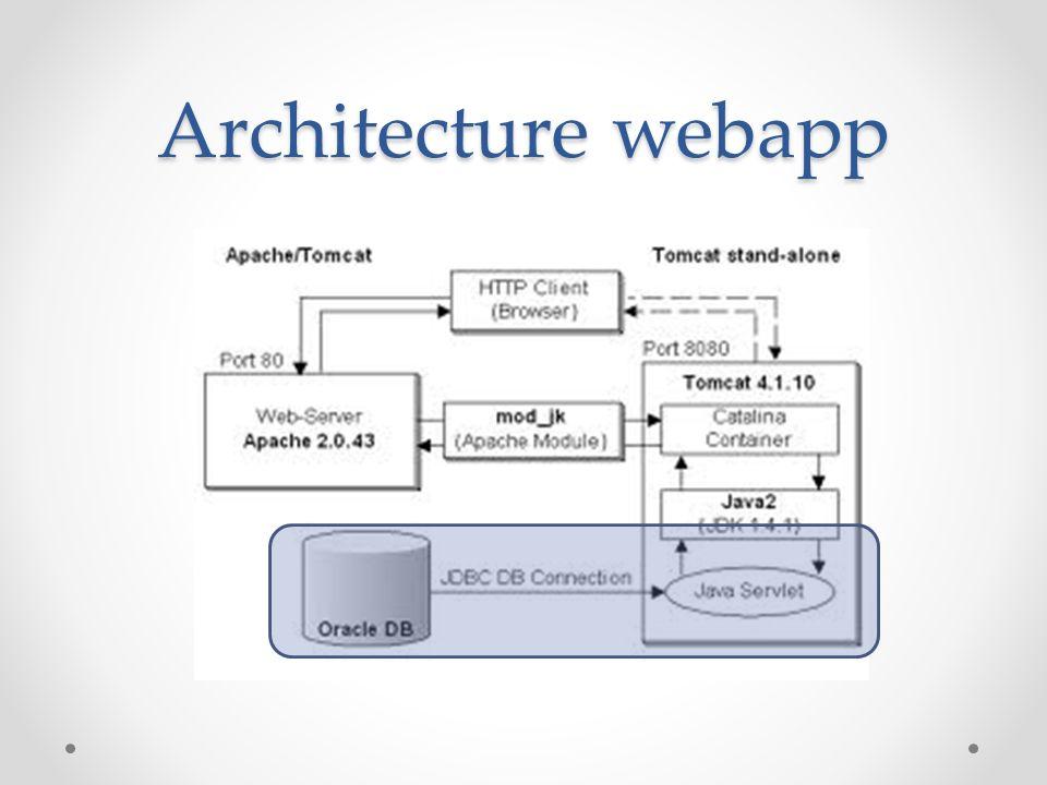 Architecture webapp