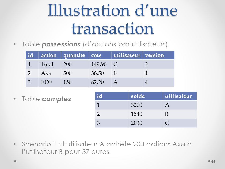 Illustration d'une transaction