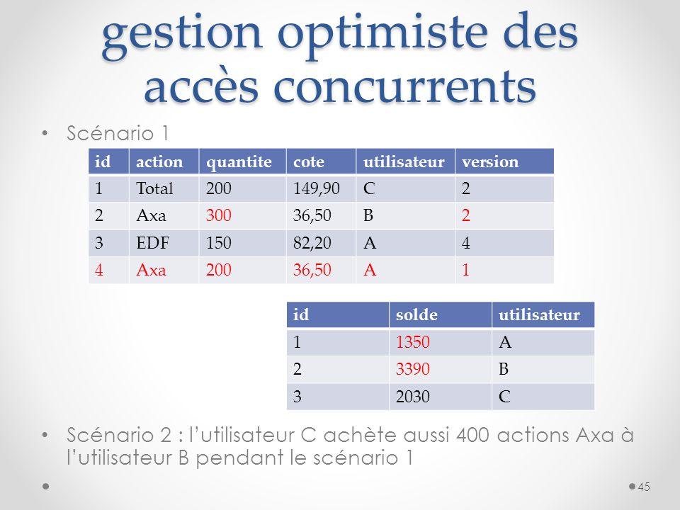 gestion optimiste des accès concurrents