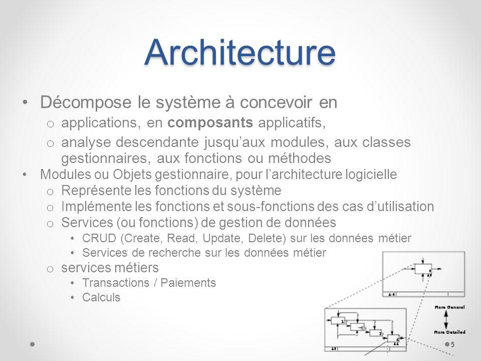 Architecture Décompose le système à concevoir en