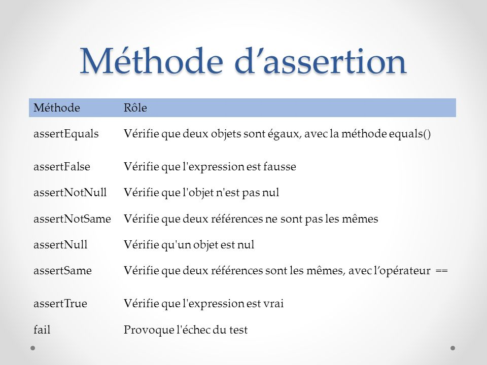Méthode d'assertion Méthode Rôle assertEquals