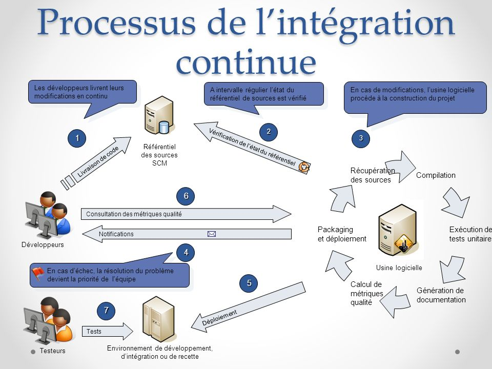 Processus de l'intégration continue