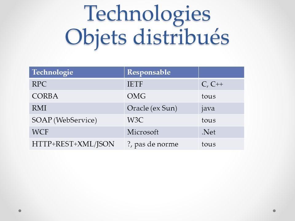 Technologies Objets distribués