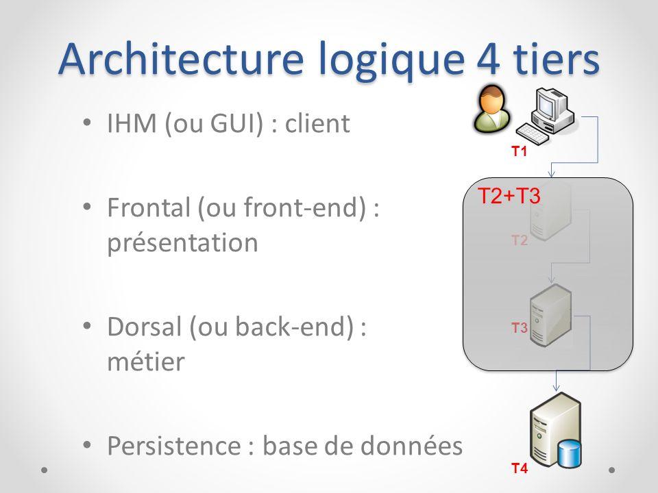 Architecture logique 4 tiers