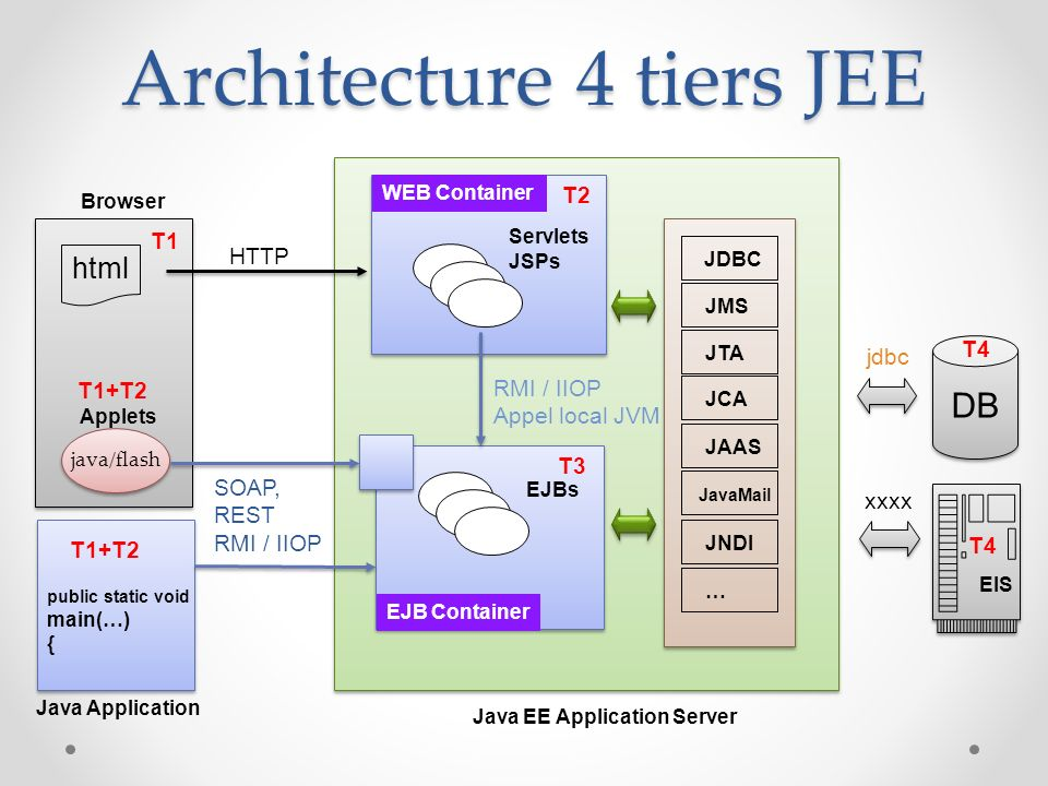 Java enterprise edition ppt t l charger for N tier architecture in java