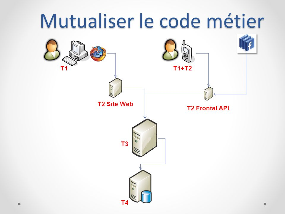Mutualiser le code métier
