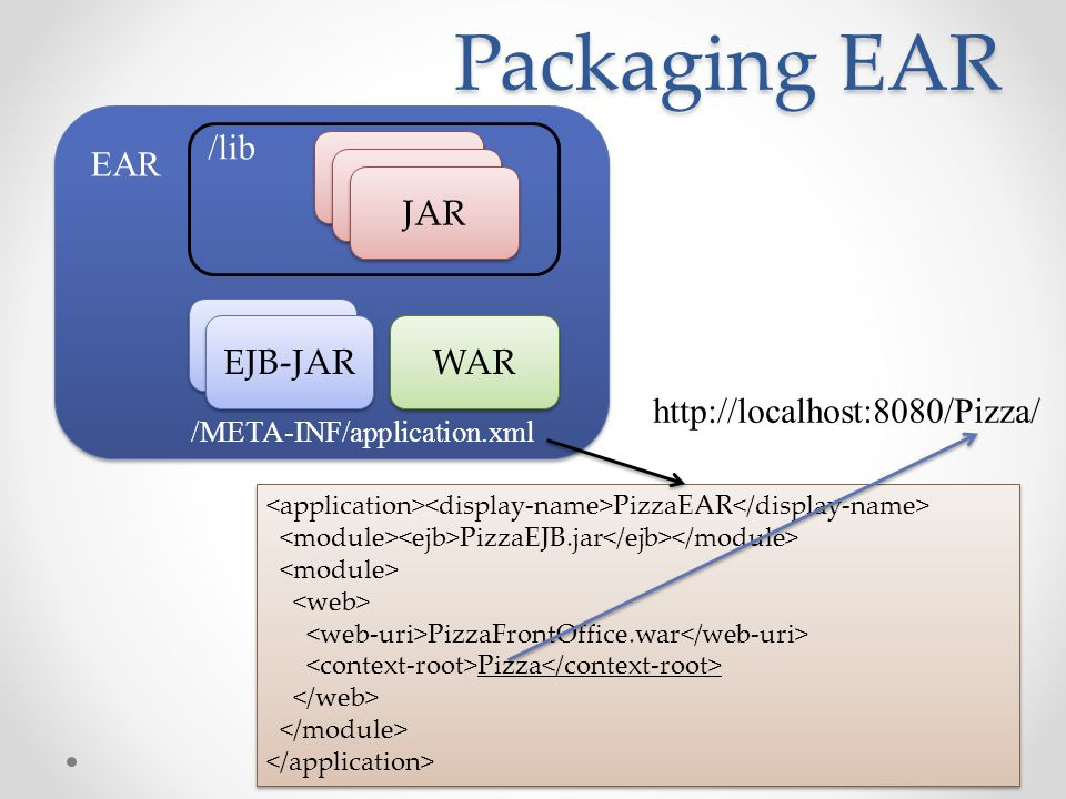 Packaging EAR /lib EAR JAR JAR JAR EJB-JAR EJB-JAR WAR