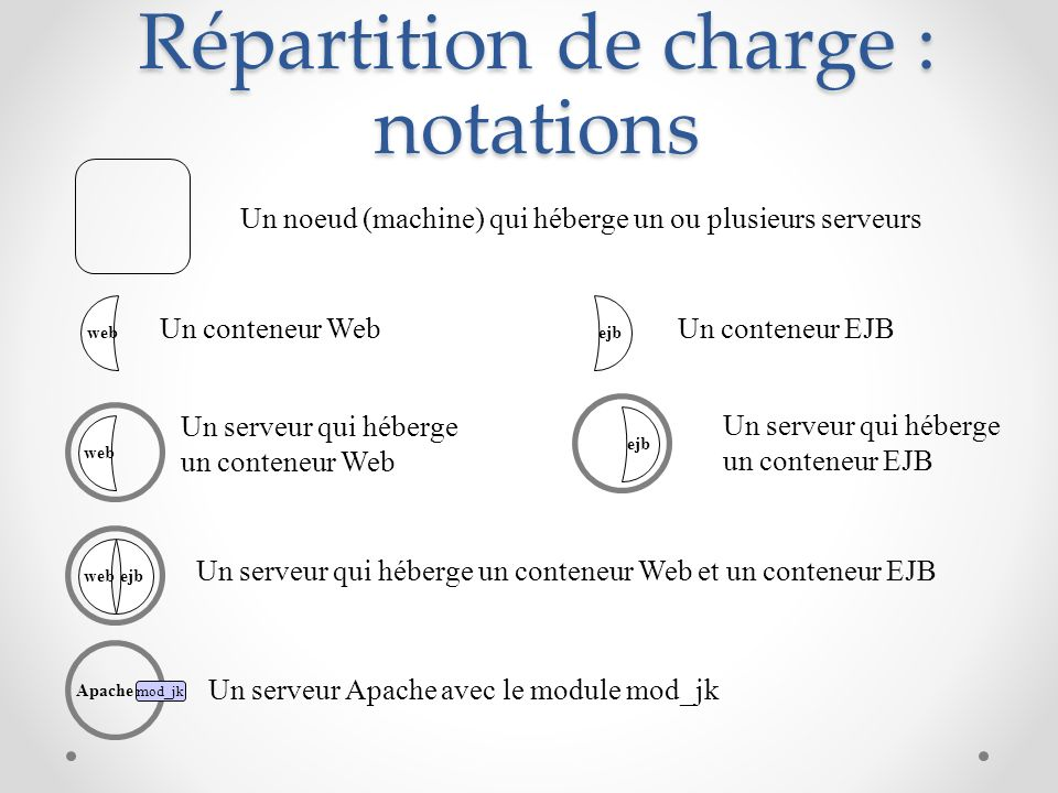 Répartition de charge : notations