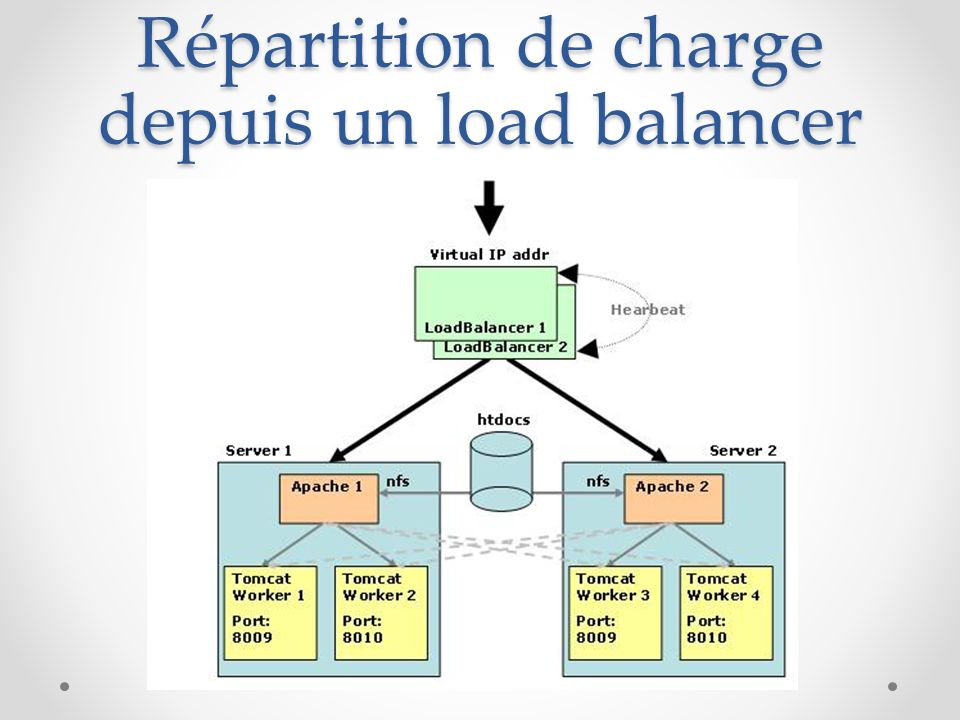 Répartition de charge depuis un load balancer