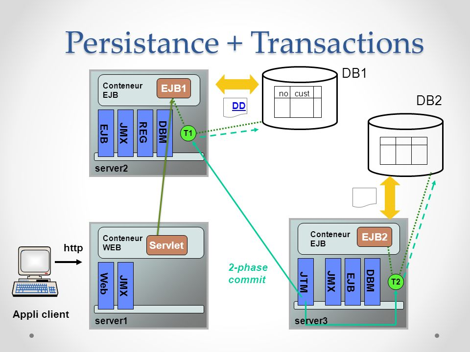 Persistance + Transactions