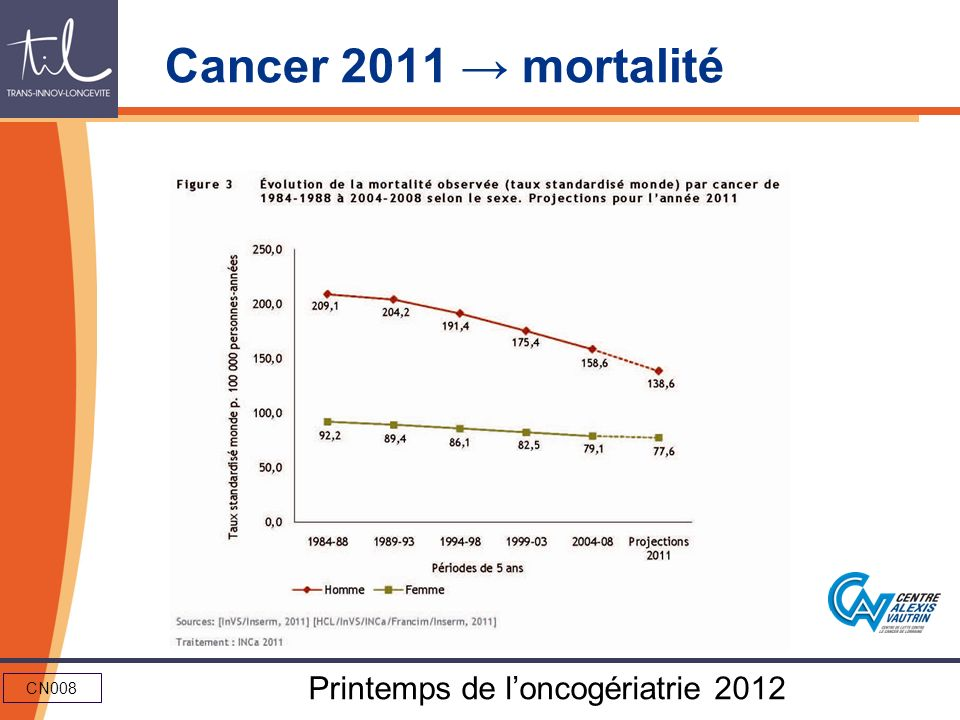 Cancer 2011 → mortalité
