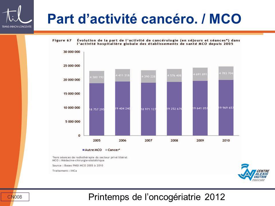 Part d'activité cancéro. / MCO