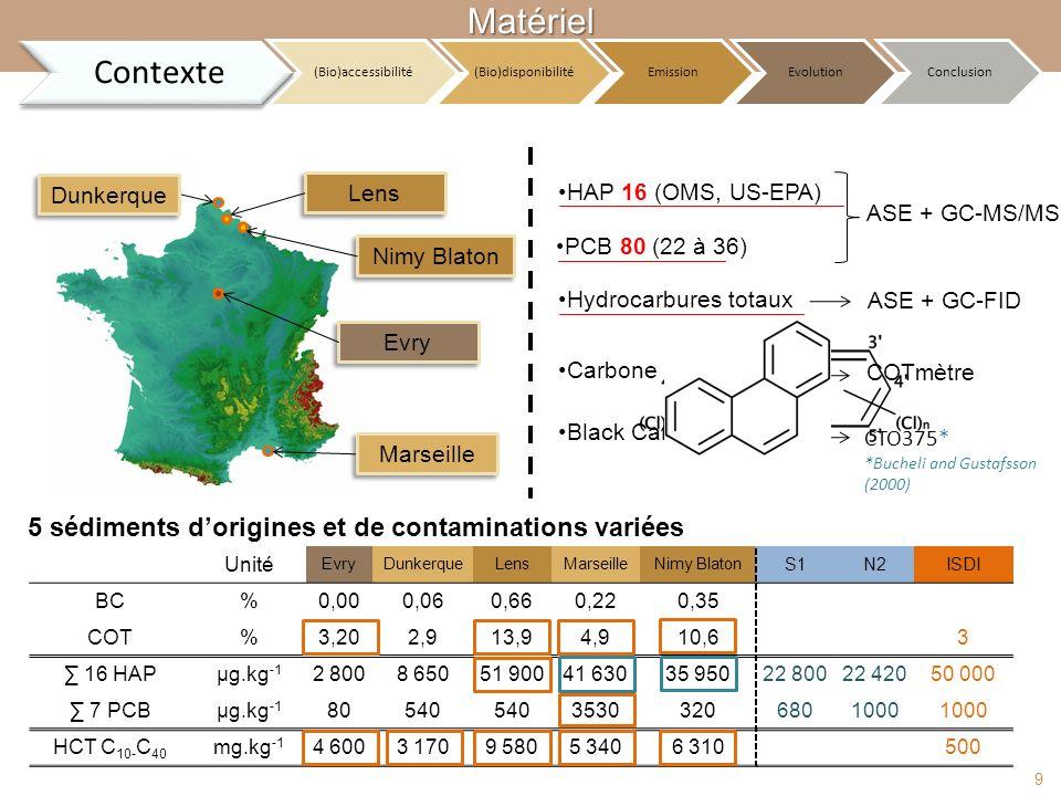 Matériel Contexte 5 sédiments d'origines et de contaminations variées