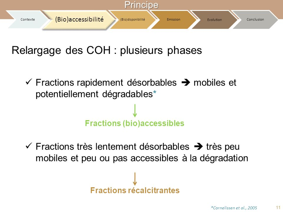 Fractions (bio)accessibles Fractions récalcitrantes