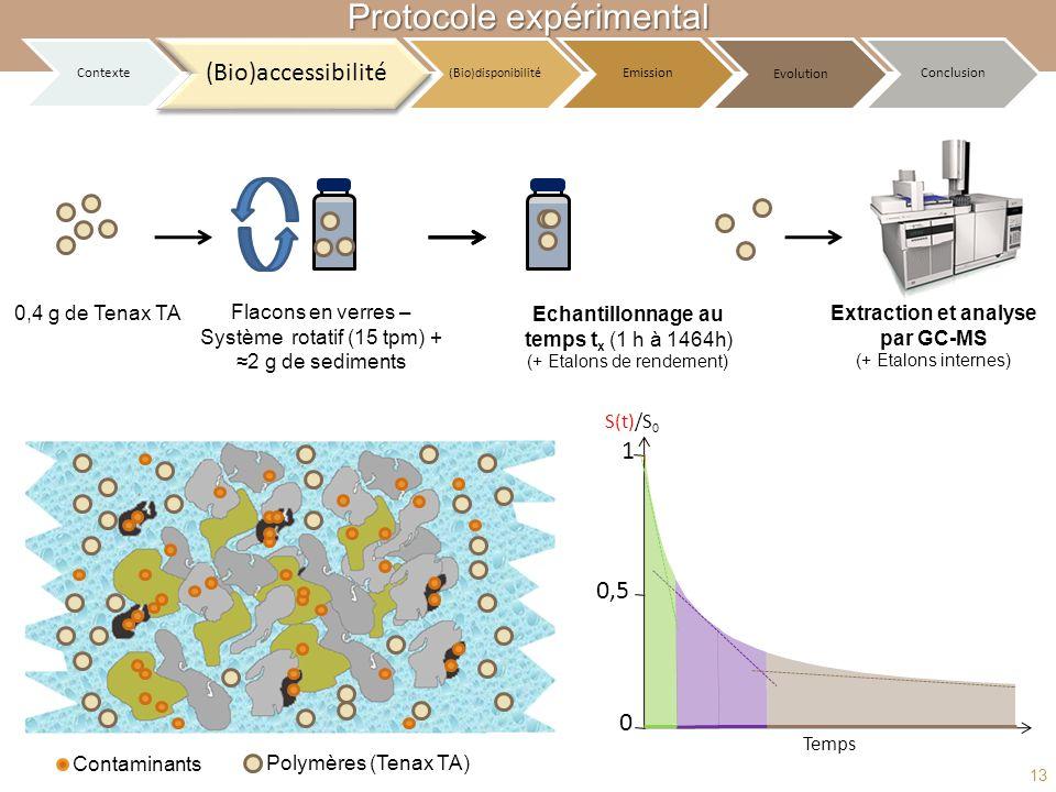 Extraction et analyse par GC-MS