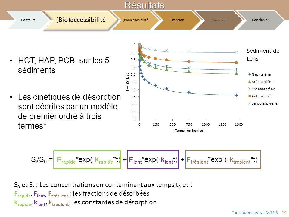 Résultats HCT, HAP, PCB sur les 5 sédiments