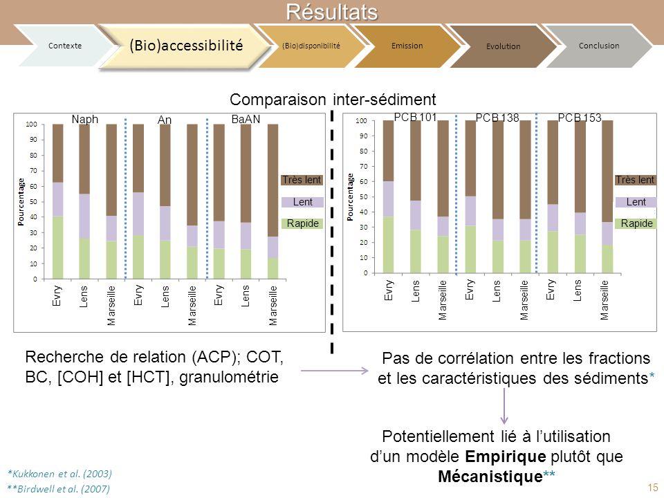 Comparaison inter-sédiment