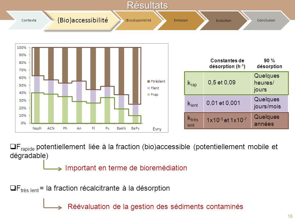 Constantes de désorption (h-1)