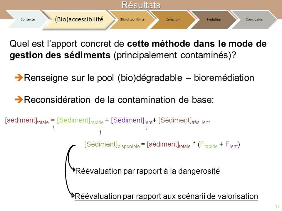 Renseigne sur le pool (bio)dégradable – bioremédiation