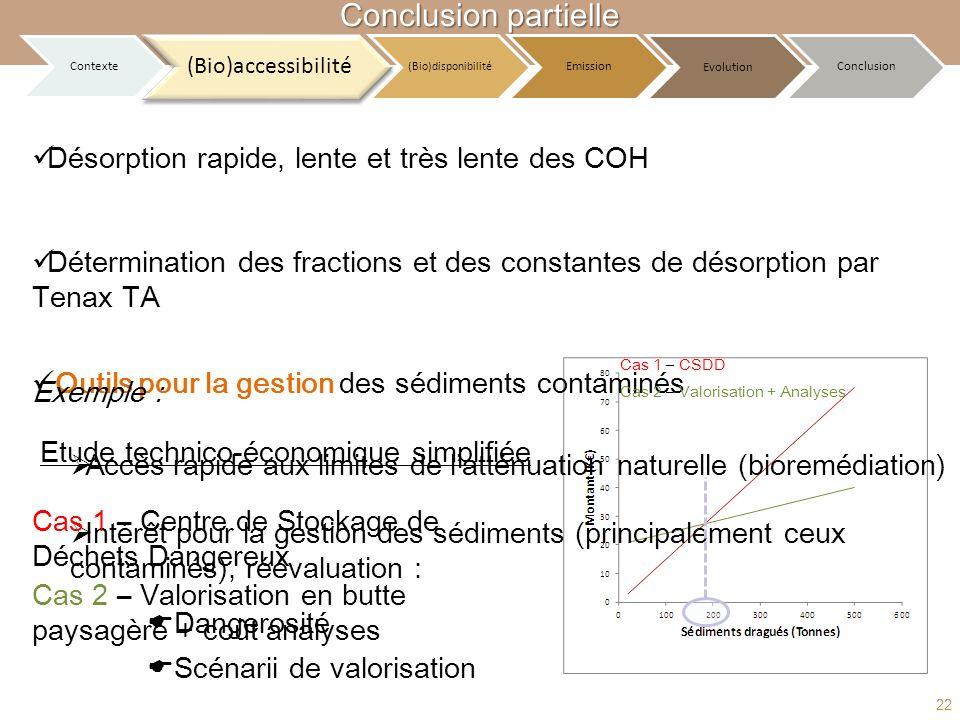 Conclusion partielle Désorption rapide, lente et très lente des COH