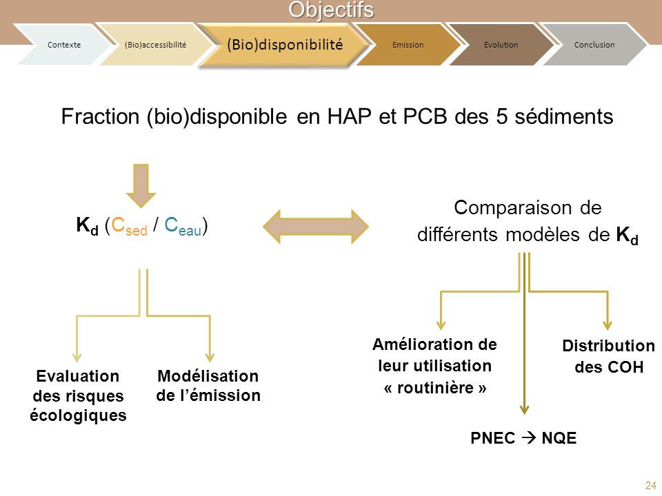 Fraction (bio)disponible en HAP et PCB des 5 sédiments