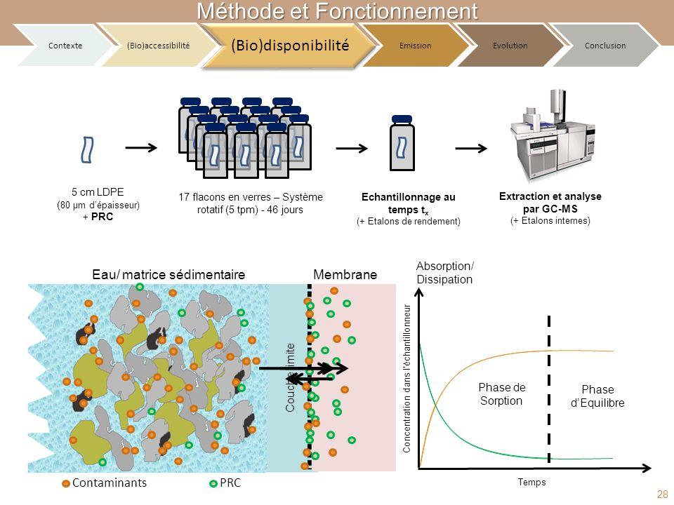 Echantillonnage au temps tx Extraction et analyse par GC-MS