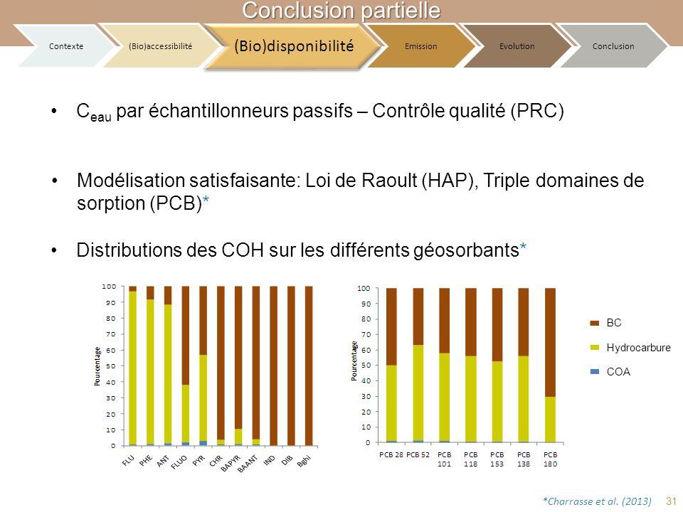 Conclusion partielle Contexte. (Bio)accessibilité. (Bio)disponibilité. Emission. Evolution. Conclusion.