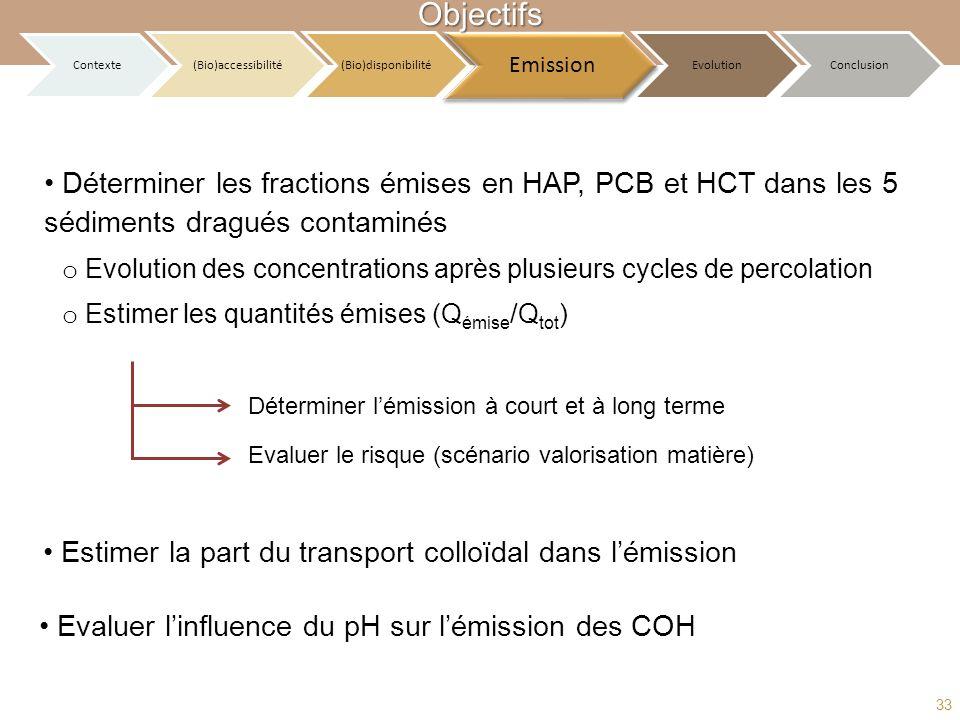 Objectifs Contexte. (Bio)accessibilité. (Bio)disponibilité. Emission. Evolution. Conclusion.